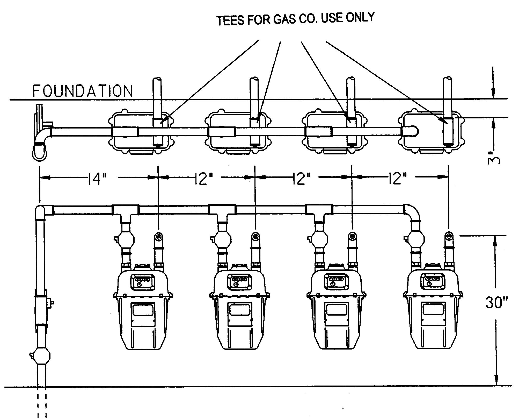 انواع لوله کشی گاز