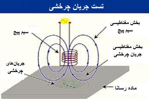 تست جریان چرخشی