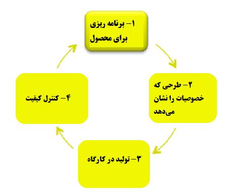 مراحل و نتایج فرآیند