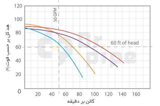 نمودار فشار و نرخ جریان